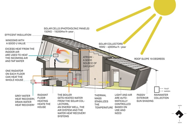Diagram of the ZEB Pilot House and corresponding sustainable features.