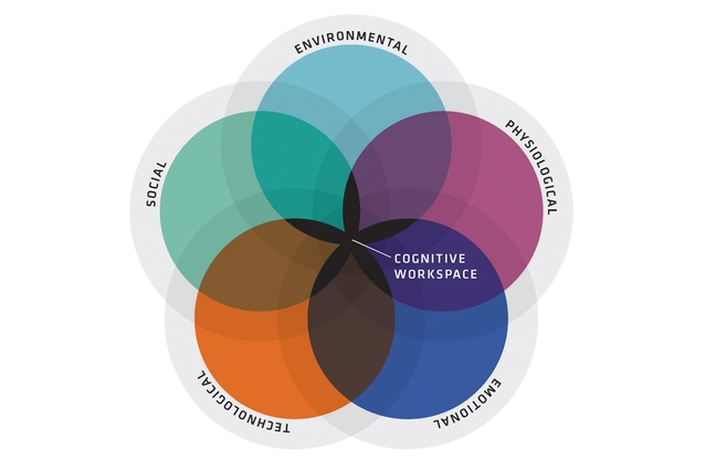 External stimuli inherent within the collaborative workspace environment has been shown to directly impact upon the ability of workers to undertake their role effectively.